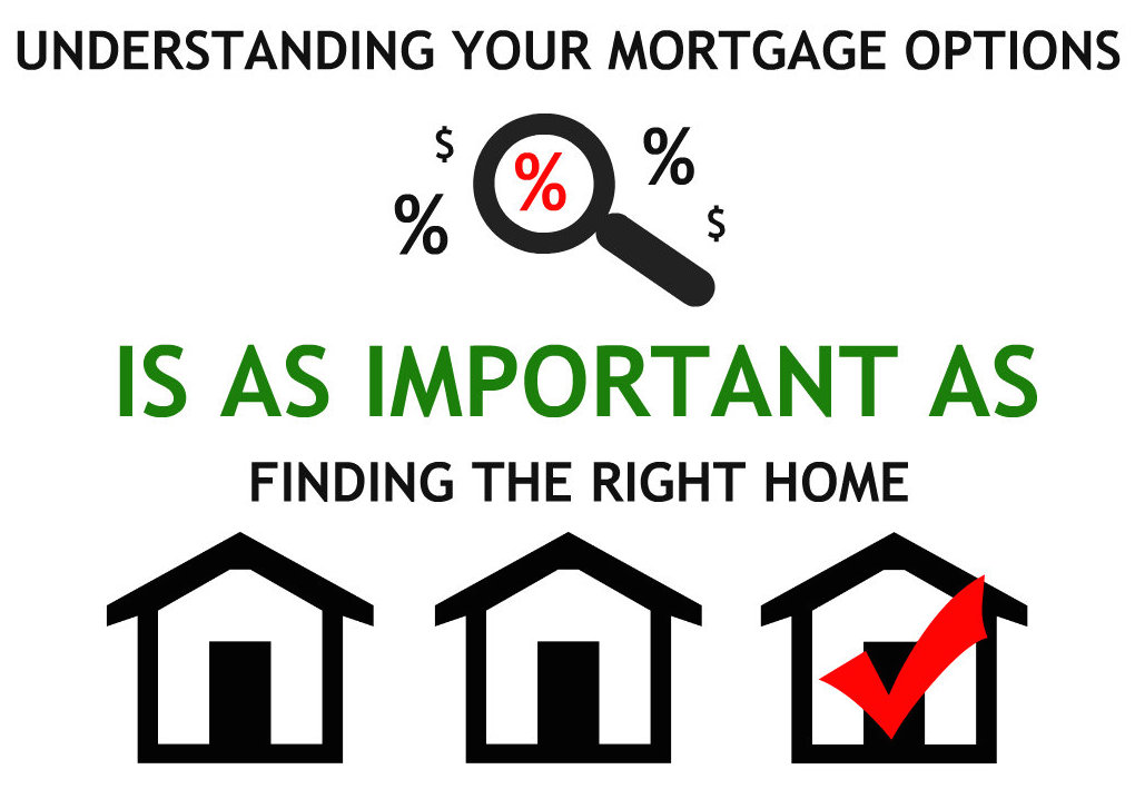 The right mortgage option is as important as finding the right home message - Home Mortgage Tips